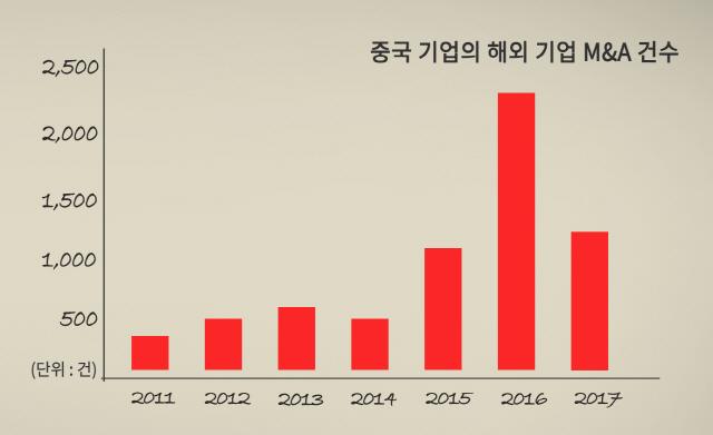 [스토리텔링] 시황제의 중국몽에 시름하는 지구촌… 한국의 운명은