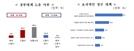 """中企 10곳중 6곳 """"대기업, 계약전 기술자료 요구"""""""