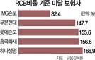 MG손보·푸본현대 RBC기준 미달...롯데·흥국도 턱걸이, 매물 나오나