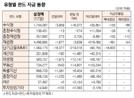 [표]유형별 펀드 자금 동향(8월 17일)