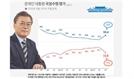 '남북회담 효과'…文대통령 국정지지율 59.4%로 급반등