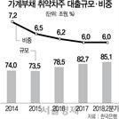 빚내 버티는 자영업자…부채 600조 육박