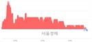 <코>코다코, 장중 신저가 기록.. 2,370→2,360(▼10)