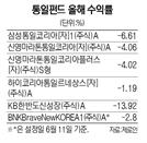 남북화해무드에도 못 웃는 통일펀드
