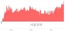 <유>삼부토건, 3.76% 오르며 체결강도 강세 지속(169%)