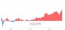 <코>강스템바이오텍, 전일 대비 7.30% 상승.. 일일회전율은 2.58% 기록