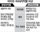 'RNA 치료제' 개발 열풍