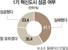 """[혁신도시 10년을 진단한다] 移轉기관 직원 23%만 """"혁신도시 성공"""""""