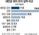 [시그널] 수상 태양광, '육상'보다 수익률 50%↑..새만금, 신재생 메카로