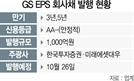 [시그널] GS EPS 이달말 1,000억 회사채 발행