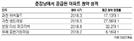 """[준강남 올 청약성적은] """"준강남도 불패""""…분당 '더샵 파크리버' 최고 89대1"""