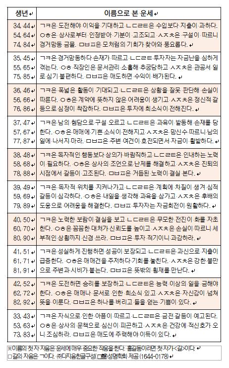 오늘의 재운[10월 11일]