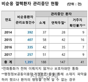 치료 거부 결핵환자 4년간 1,391명…188명 관리중단상태