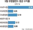[에셋+ 한눈에보는펀드] 국내주식형 0.74% 선전..해외펀드선 '러브' 강세