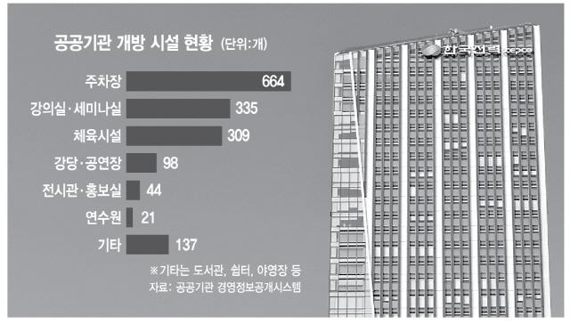 '자율경영 막고 비용 과다' 공기관 난색