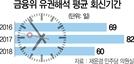 금융위 유권해석 최장 426일...말로만 규제혁신하나