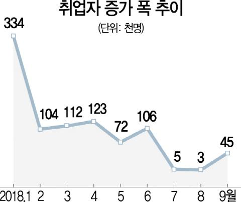 [9월 고용동향] '재정효과 빼면 민간 고용증가율 마이너스'