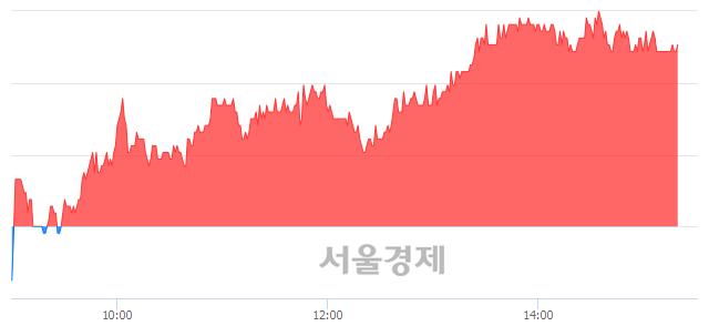 코로보스타, 5.37% 오르며 체결강도 강세 지속(104%)