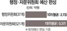 [혈세만 축내는 文정부 위원회]이름만 번지르르한 '유령위원회'...회의 '0건'인데 예산은 900만원