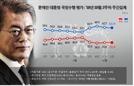 文대통령 국정지지도, 2주연속 소폭 하락