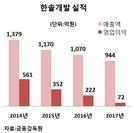 한국토지신탁, 오크밸리 소유 한솔개발 인수 추진