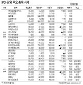 [표]IPO·장외 주요 종목 시세(10월 16일)
