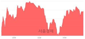 [마감 시황]  외국인과 기관의 동반 매수세.. 코스닥 731.50(▲12.63, +1.76%) 상승 마감