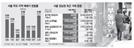 [강남3구 집값 3개월 만에 하락]압구정 현대 2차 1억 뚝...서울 전역 하락세로 돌아서나