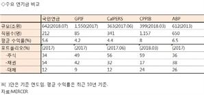 """""""국민연금 투자수익률 연간 3.55% 높이면 2057년 고갈안돼"""""""