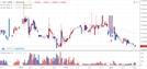 [아침시황]금융당국 ICO실태조사 마무리…암호화폐 소폭 하락