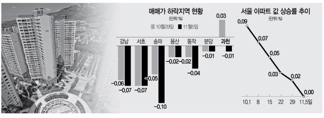 1년2개월만에...서울 집값 상승 멈췄다