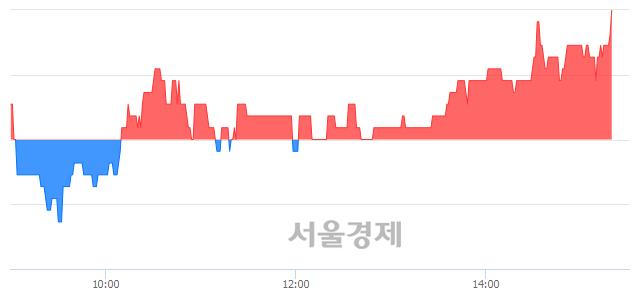 코넥스트BT, 3.28% 오르며 체결강도 강세 지속(114%)