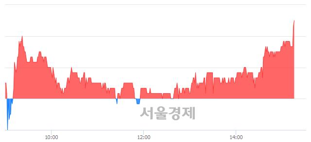 코MP한강, 3.18% 오르며 체결강도 강세로 반전(100%)