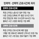 정치권 '선택 근로' 논의 외면에...  숨통 막히는 SW 개발 프로젝트