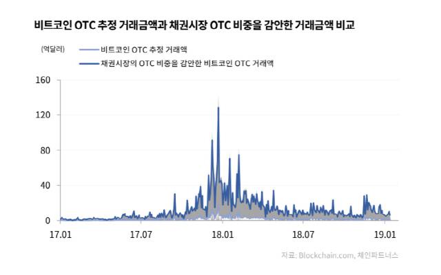'Crypto OTC market has big growth potential'