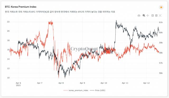 [노윤주의 비트레이더]롤러코스터 탄 BTC 가격…꺼지지 않는 김치 프리미엄