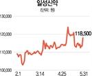 [터치!이 종목] 일성신약, 삼성물산 주식매수청구가 올라 강세