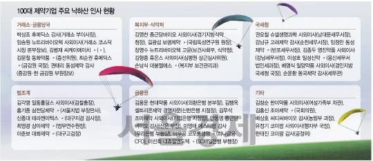 바이오기업들 혁신 외치더니…사외이사·감사엔 낙하산 수두룩