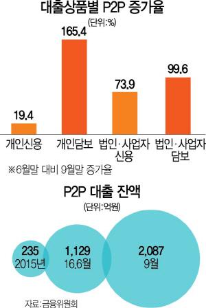 ['P2P 대출 가이드라인' 발표] 소득따라 P2P 투자한도 차등… 개인 업체당 年 최대 1,000만원