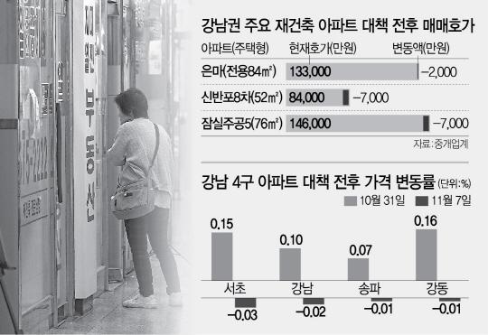 [11·3 대책 일주일 … 시작된 강남권 재건축 가격조정] '거래 '0' 문의도 '뚝' … 호가 7,000만원 ↓'