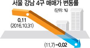 강남 재건축 아파트 … 가격조정 시작됐다