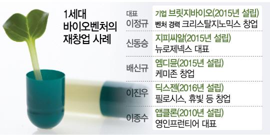 바이오벤처 1세대 '선순환 생태계' 싹 틔운다