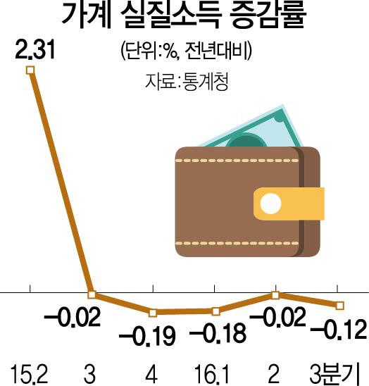 쪼들리는 살림살이 언제까지...가계 실질소득 5분기째 뒷걸음질 '사상 최장'