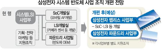 [핫이슈]시스템 반도체 키우는 삼성…팹리스·파운드리사업부 탄생할까