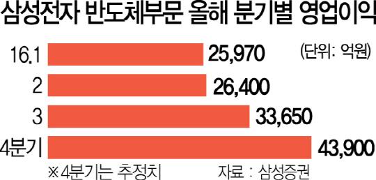 삼성 반도체 '거침없는 하이킥'…분기 영업익 신기록 눈앞