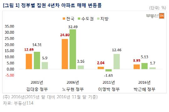 역대 정부 집권 4년 차 공통점은, 아파트값 상승