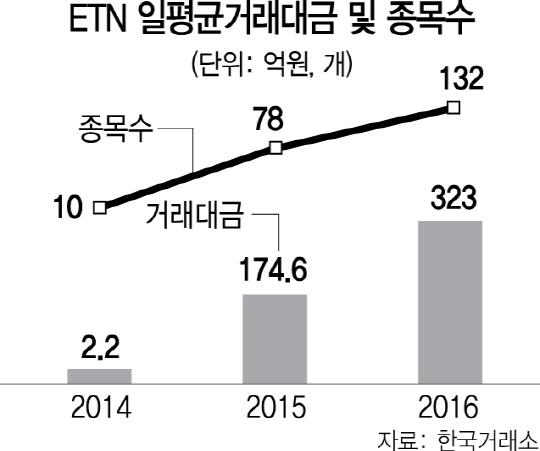 상장지수증권(ETN) 덩치는 커졌지만 속은 부실