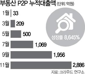 부동산 P2P 누적 대출, 1년새 8,645% 늘었다