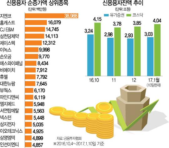 1월효과 기대감...또 고개든 '빚 투자'