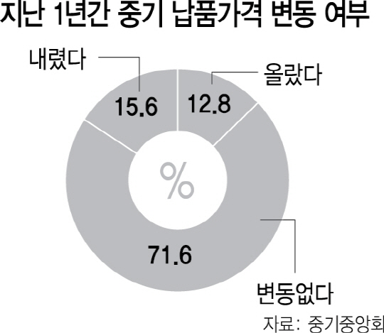하도급 중기 '제조원가 올라도 납품단가 못 올려'